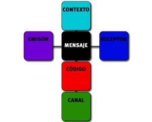 Modelo basico de comunicacion