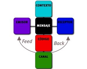 Modelo de comunicacion de jakobson