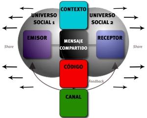 Modelo de comunicacion de RRSS