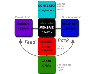 Modelo funciones del mensaje