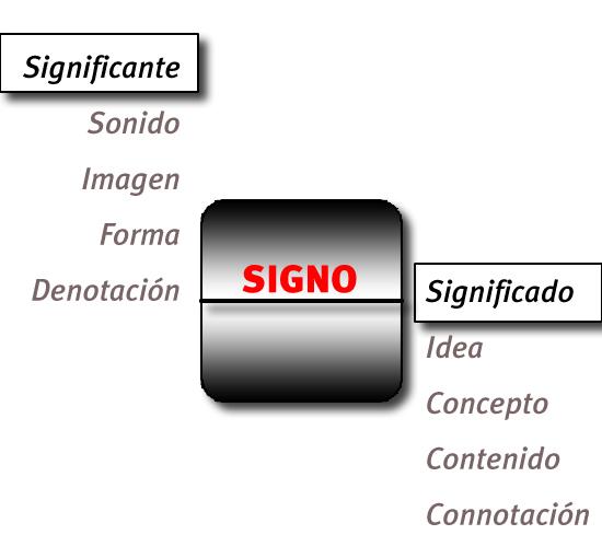... , el signo está formado por dos partes: significante y significado