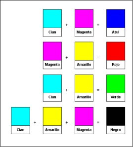 colores mezcla aditiva